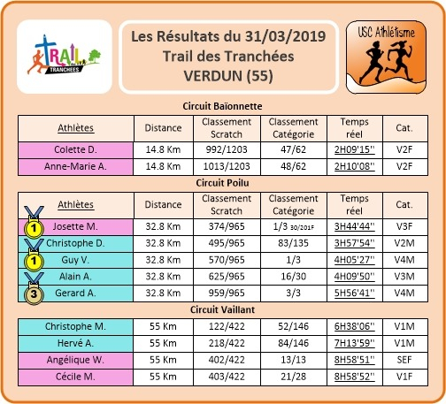 gallery/resultats trail